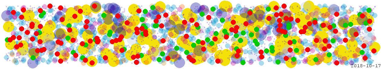 2018-10-17 ura 01° tau 31% T M son 24° lib 26% O G ven 08° sco 03% T M mer 11° sco 03% T M jup 25° sco 07% T M sat 04° cap 08% T G plu 19° cap 04% T G mon 02° aqu 03% O M mar 13° aqu 06% O M nep 14° pis 11% T F