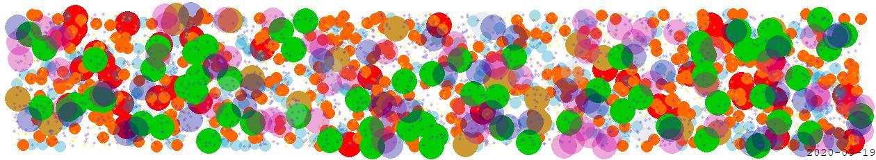 2020-09-19 mar 27° ari 07% O G ura 10° tau 15% T M ven 15° leo 19% O M son 27° vir 09% T F mer 20° lib 04% O G mon 26° lib 12% O G jup 17° cap 12% T G plu 23° cap 01% T G sat 25° cap 08% T G nep 19° pis 13% T F